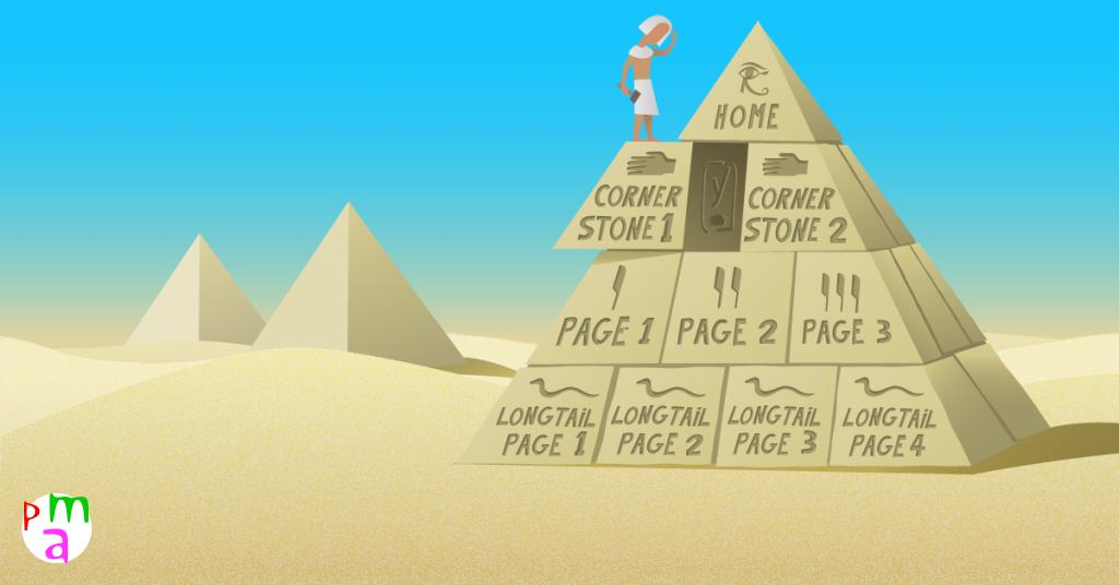Guida sul Contenuto cornerstone WordPress